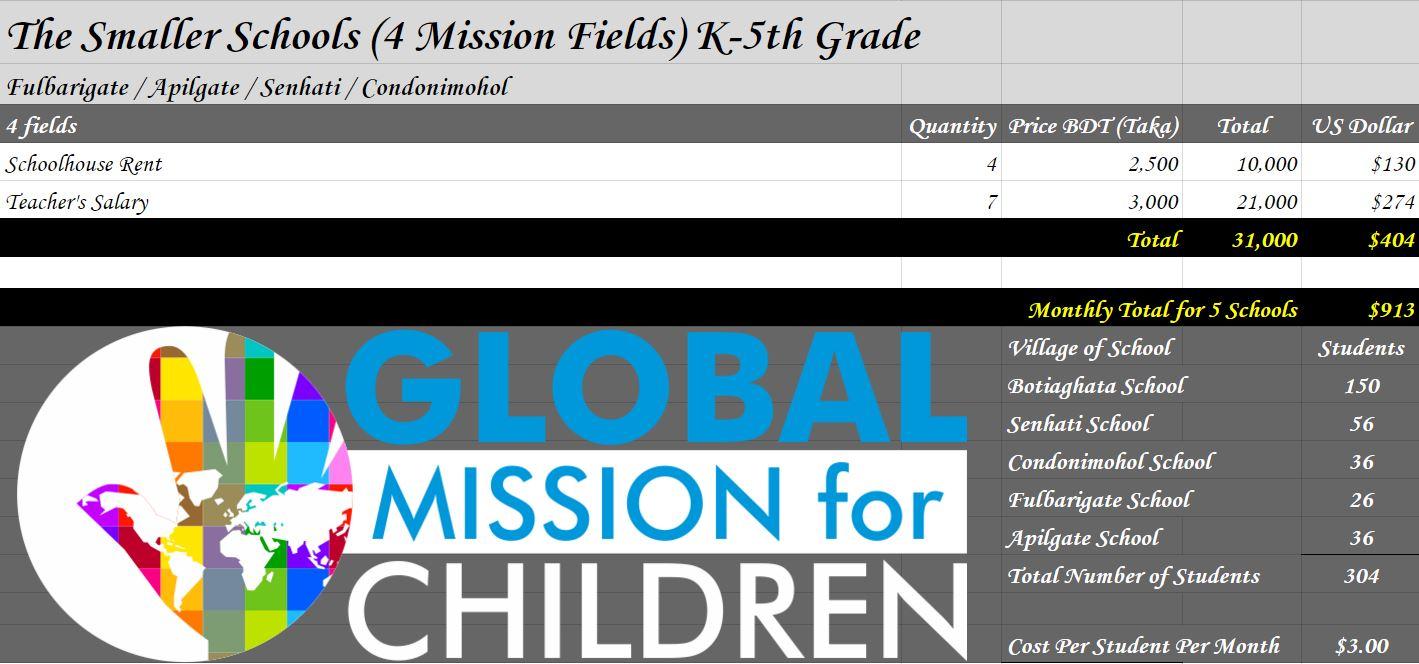 GMFC Bangladesh 5 Christian Schools 4 Schools Mothly Cost