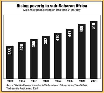 worldwide africa living $1